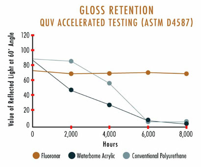 Gloss Retention: QUV Accelerated Testing (ASTM D4587)
